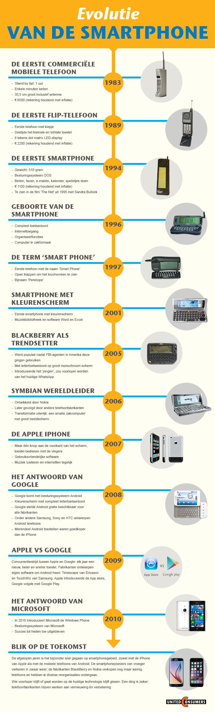 Infographic Geschiedenis Smarthphones