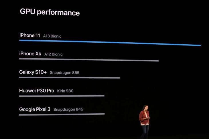Iphone 11 processor speeds
